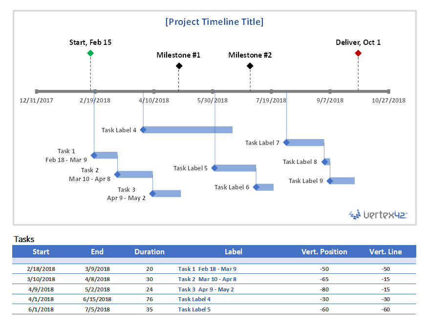 project timeline chart