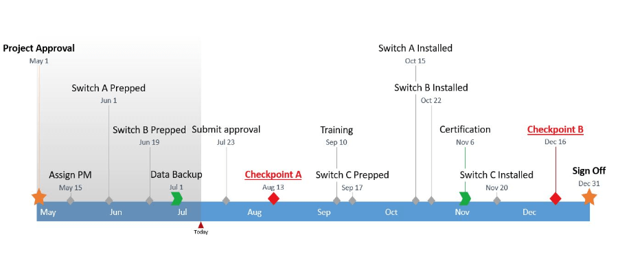 Production Timeline TemplateMs Word