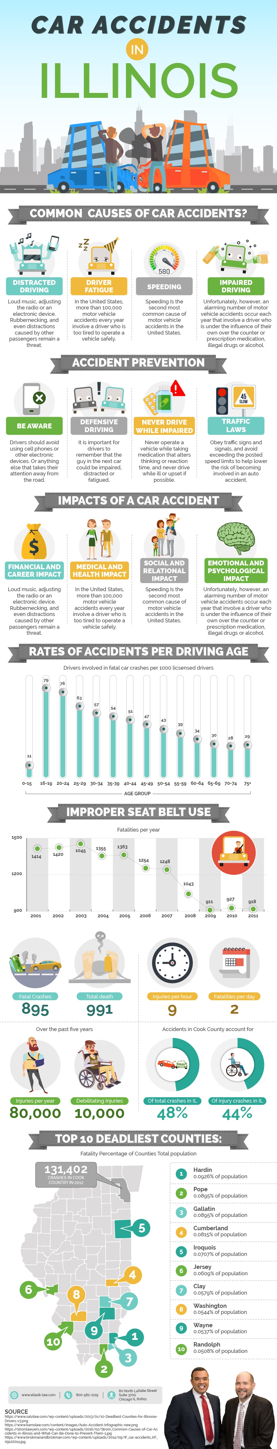 How Much Does It Cost To Hire An Car Accident Lawyer Chicago