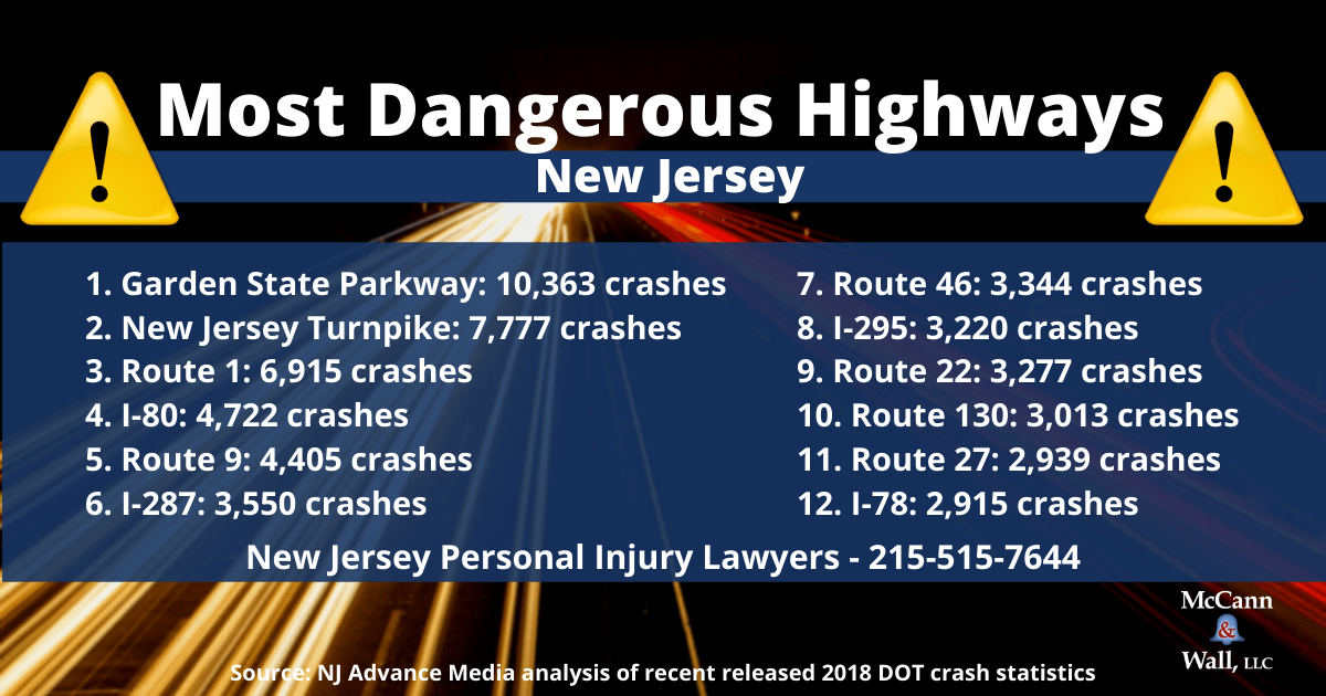 New Jersey Car Accident Lawyer - Dangerous Highway