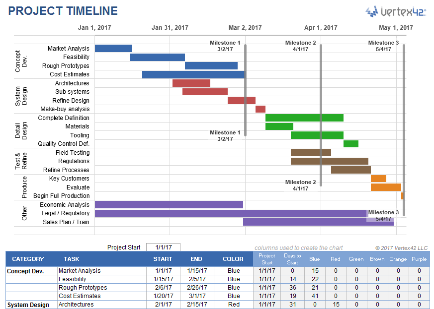 project timeline template with milestones