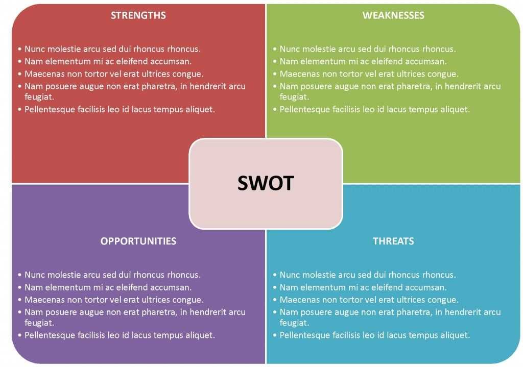 Swot Analysis Templates For Word